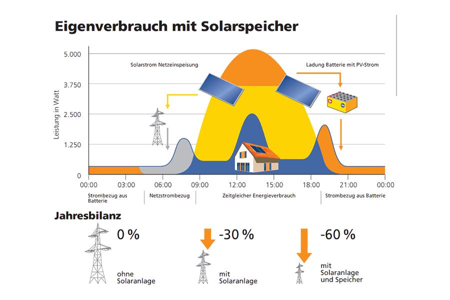 Klimaneutralität, Umweltbewusstsein, Nachhaltigkeit mit dem BEZ in Deggendorf